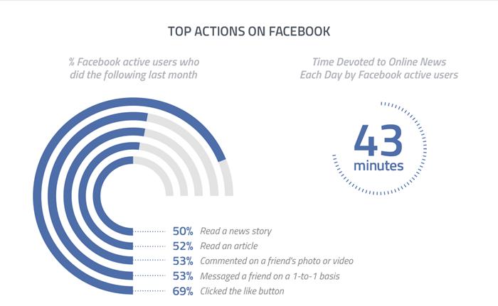 ผู้ใช้อินเตอร์เน็ตเข้า Facebook เพื่อทำอะไร?