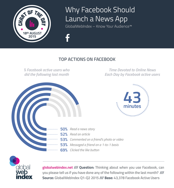 18th-Aug-2015-Why-Facebook-Should-Launch-a-News-App-700