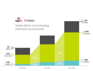 2015-ad-blocking-report-the-cost-of-adblocking-9-638--