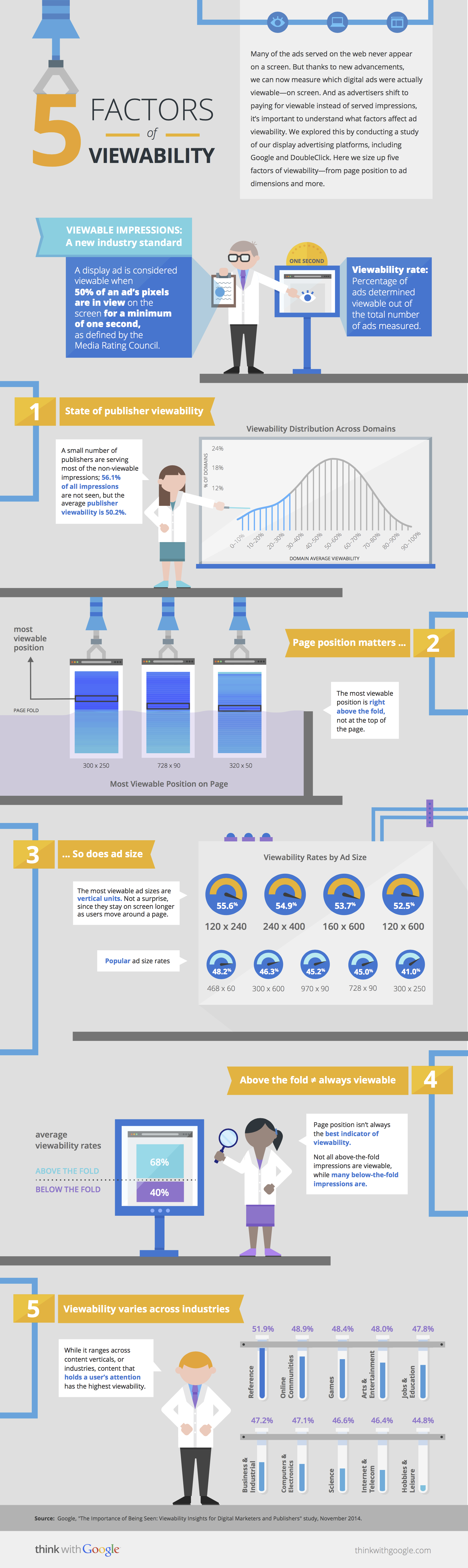 5-factors-of-viewability_infographics