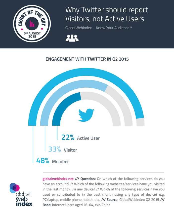 5th-Aug-2015-Why-Twitter-should-report-Visitors-not-Active-Users-700