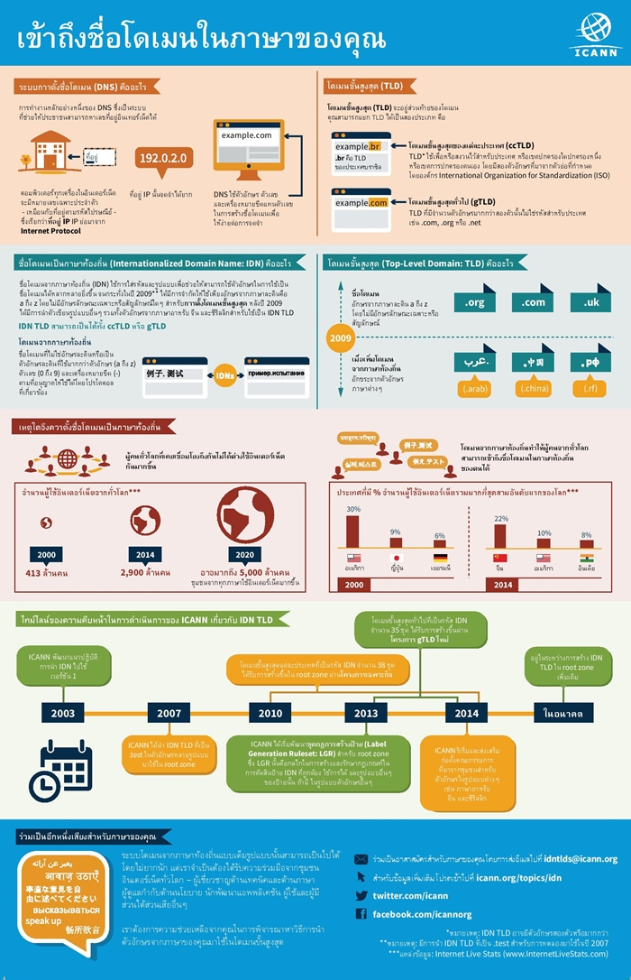 Access_domain_names_infographic_th-page-001-700