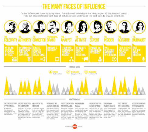 Different-types-influencers