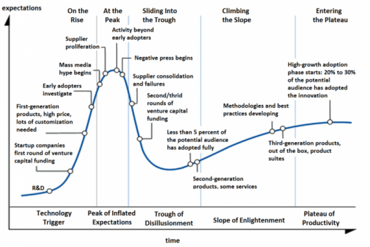 Hype-Cycle-General1-e1432759004441