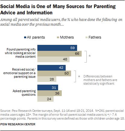 PI_2015-07-16_parents-and-social-media_02