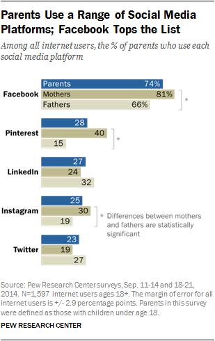PI_2015-07-16_parents-and-social-media_03