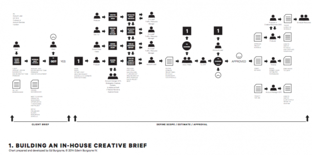 กระบวนการทำงานของ Agency แบบทั่วไป ตั้งแต่เริ่มรับบรีฟจนถึง Kickoff project