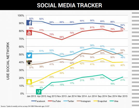 Social_Media_Tracker_5.19_575_447