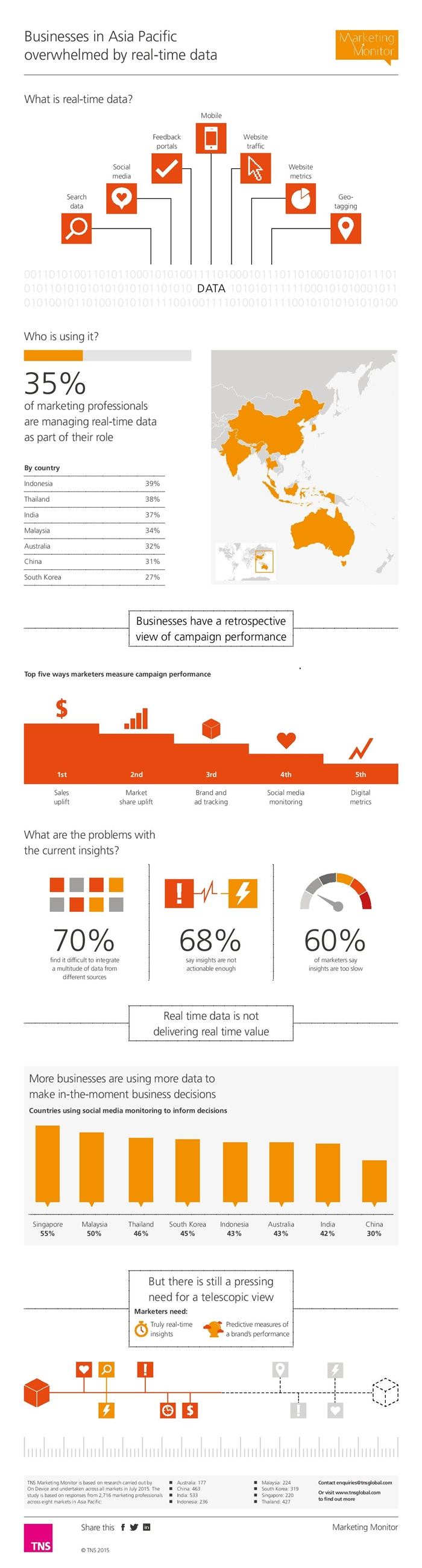 TNS_marketing_monitor_infographic-page-001-700