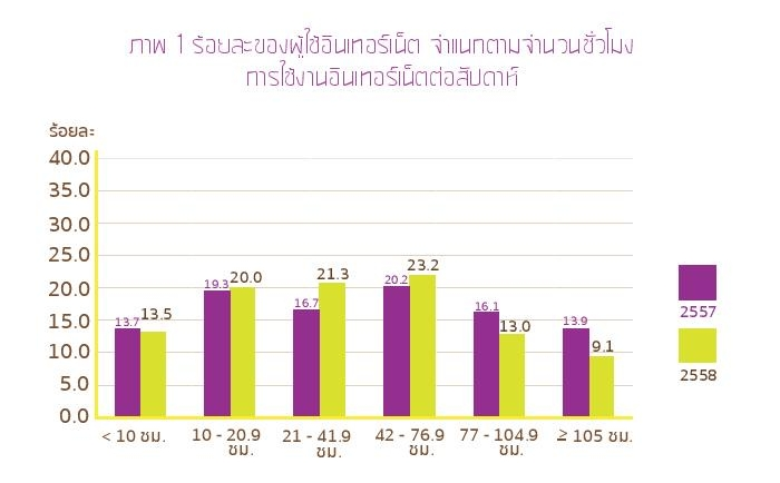 Thailand Internet User Profile 2015-page-030