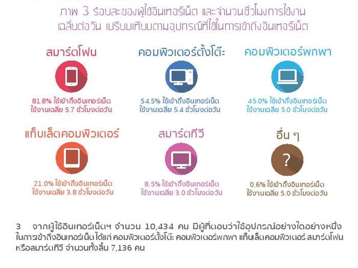 Thailand Internet User Profile 2015-page-033 อุปกรณ์ที่ใช้ในการเข้าถึงอินเตอร์เน็ต