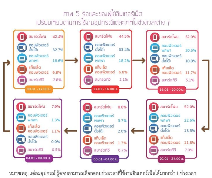 Thailand Internet User Profile 2015-page-037