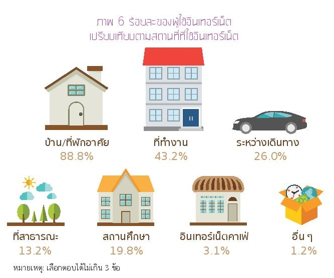 Thailand Internet User Profile 2015-page-039