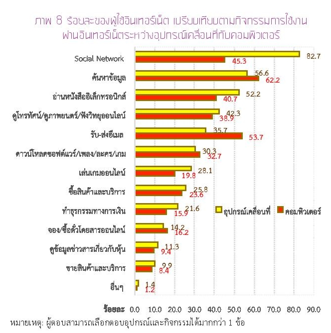Thailand Internet User Profile 2015-page-043