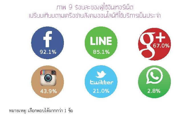 Thailand Internet User Profile 2015-page-046