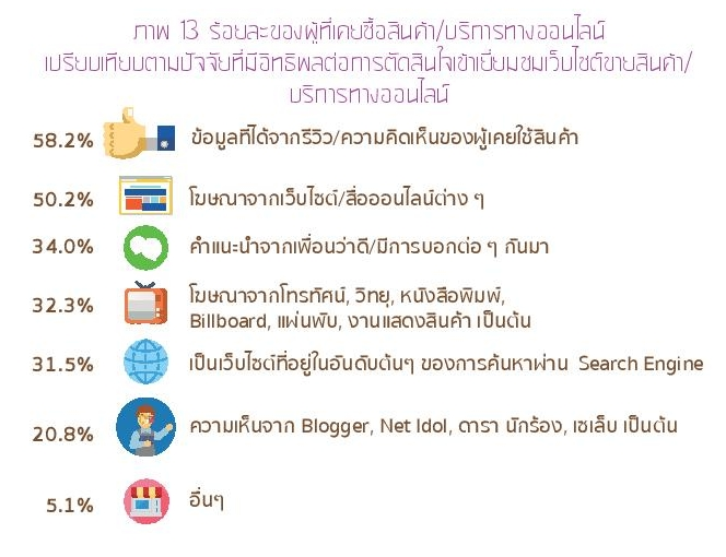 Thailand Internet User Profile 2015-page-054