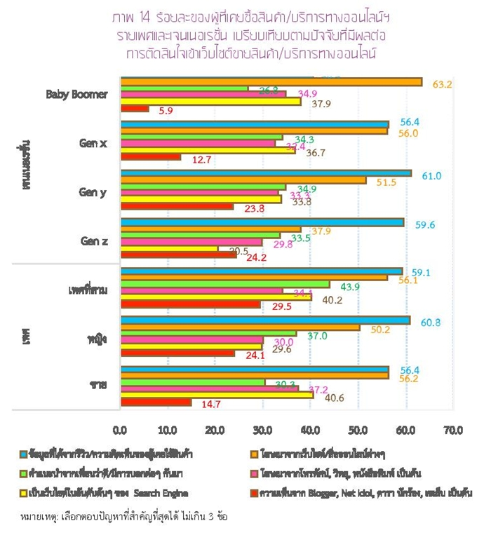 Thailand Internet User Profile 2015-page-057