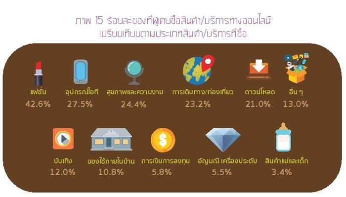 Thailand Internet User Profile 2015-page-059
