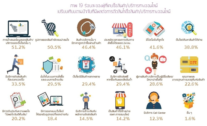 Thailand Internet User Profile 2015-page-068