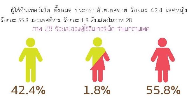 Thailand Internet User Profile 2015-page-083 ภาพรวมผู้ใช้เน็ต ตามเพศ