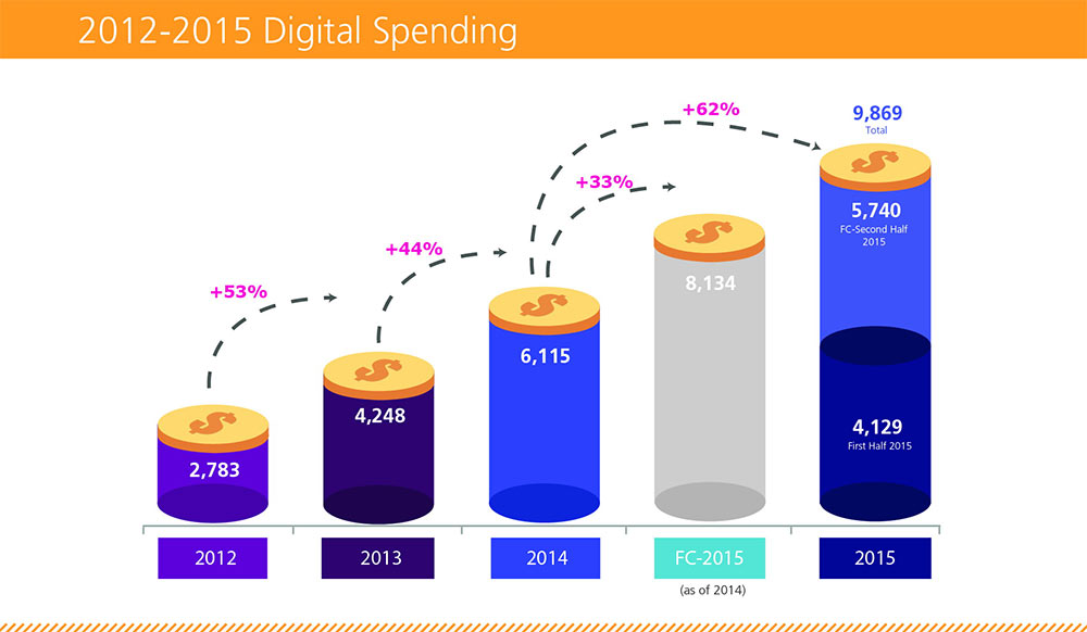 digital-ad-spend-2015-2