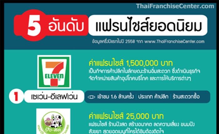 5 อันดับแฟรนไชส์ยอดนิยม ที่คนไทยสนใจมากที่สุด (ในช่วงครึ่งปีแรกของปี 2558)