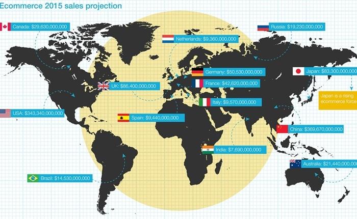 สำรวจโอกาสค้าปลีกออนไลน์จากทั่วโลก ในปี 2015