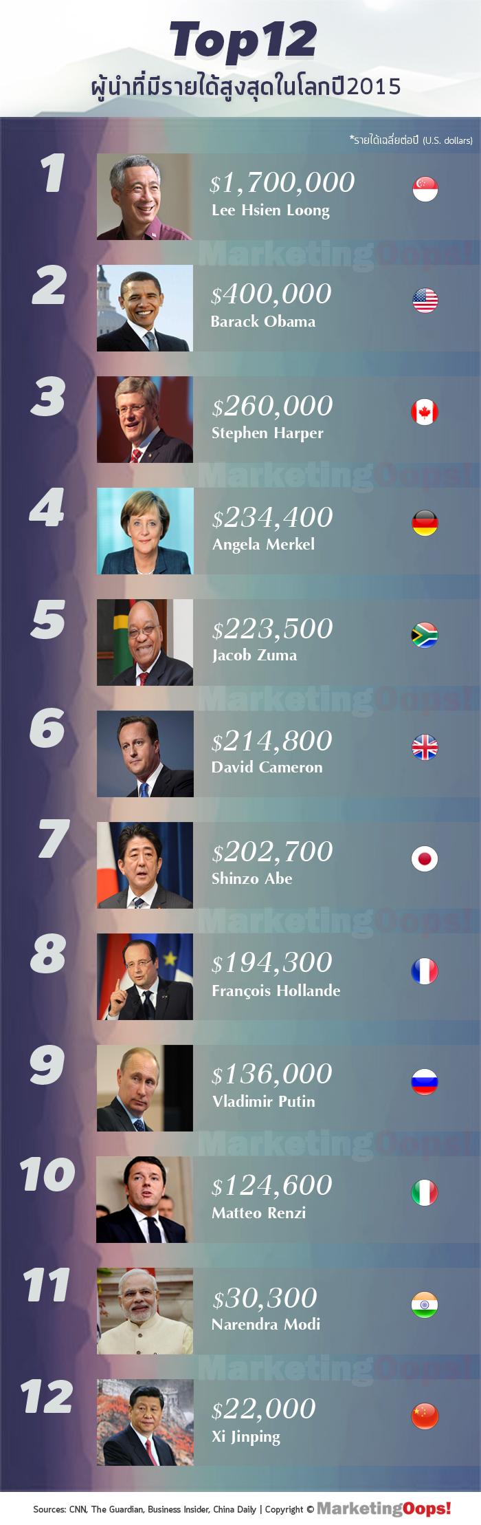 top12 ผู้นำรายได้มากที่สุดในโลกจ้าาา