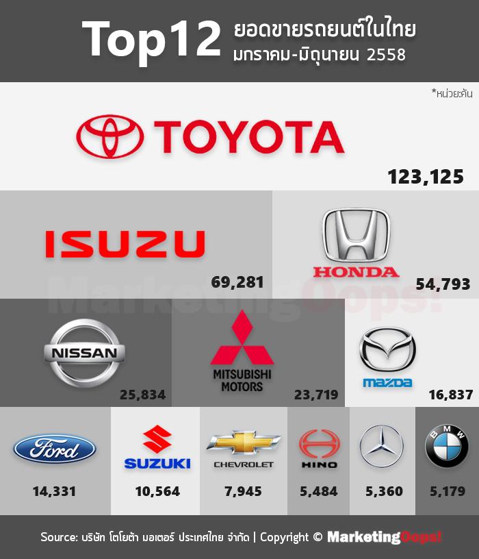 top12 ยอดขายรถยนต์ในไทย