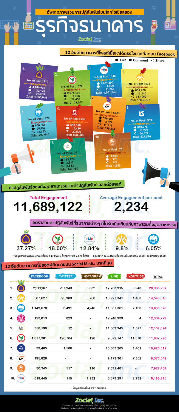 topengagement_bank_2015_infographic