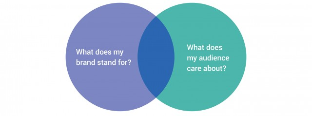 what-brands-stand-for-what-audiences-care-about-venn-diagram-3