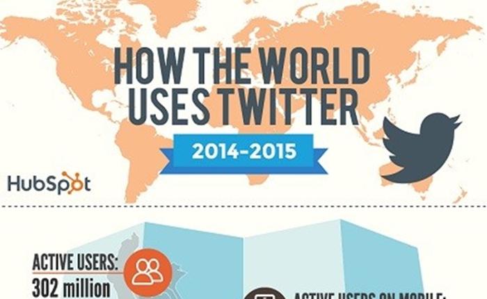 ตั้งแต่ปี 2014-2015 มีอะไรเกิดขึ้นบ้างบน Twitter