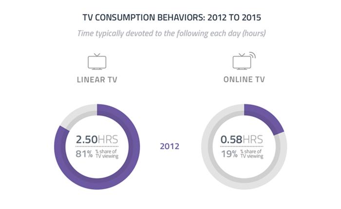 ทีวีดั้งเดิม VS ทีวีออนไลน์ เราใช้เวลาไปกันสื่อไหนมากกว่ากัน