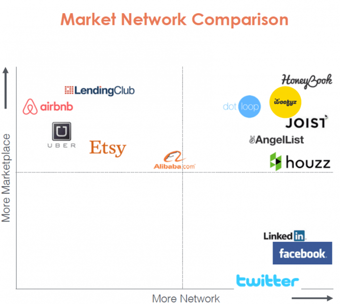 Woofyz_Market-Network