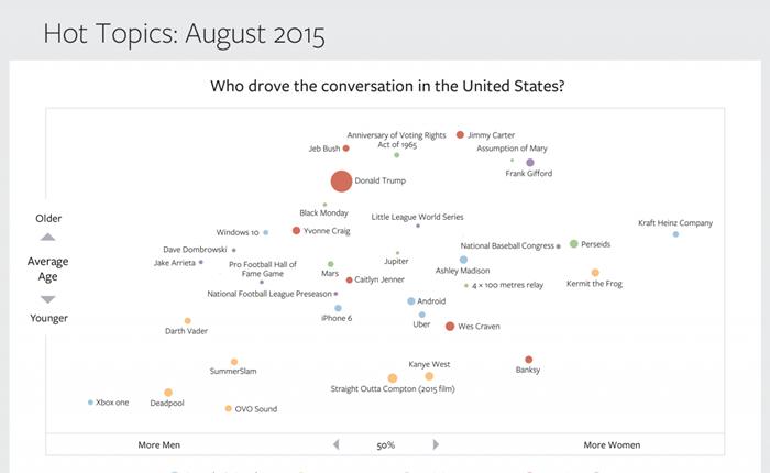 Topic ไหนที่ชาวสหรัฐฯ บอกว่าฮอตสุดๆ บน Facebook ในเดือนที่ผ่านมา