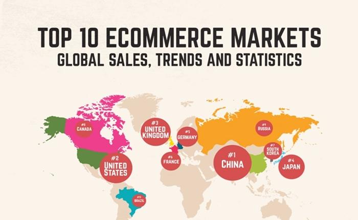 Top 10 ประเทศที่คาดว่าจะมีมูลค่าตลาดอีคอมเมิร์ซมากที่สุดในปีนี้