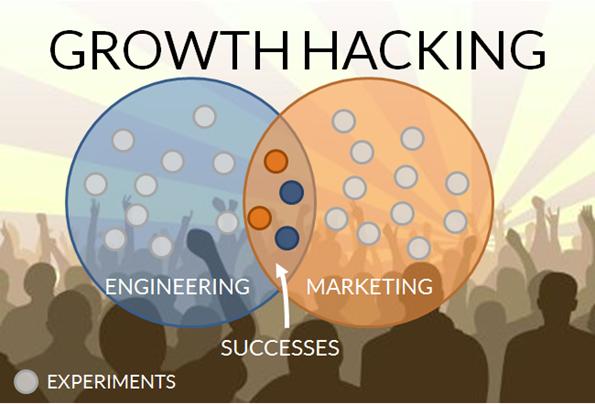 Growth Hacking เรื่องใหม่ที่จะมีผลต่อการตลาด