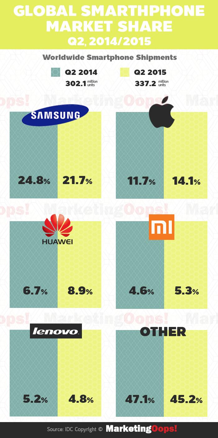 market share smartphone