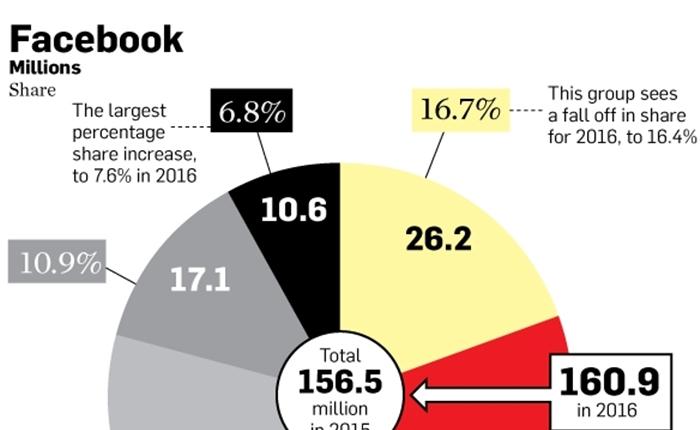 คาดการณ์ตัวเลขผู้ใช้ Social Media ปี 2015 – 2016
