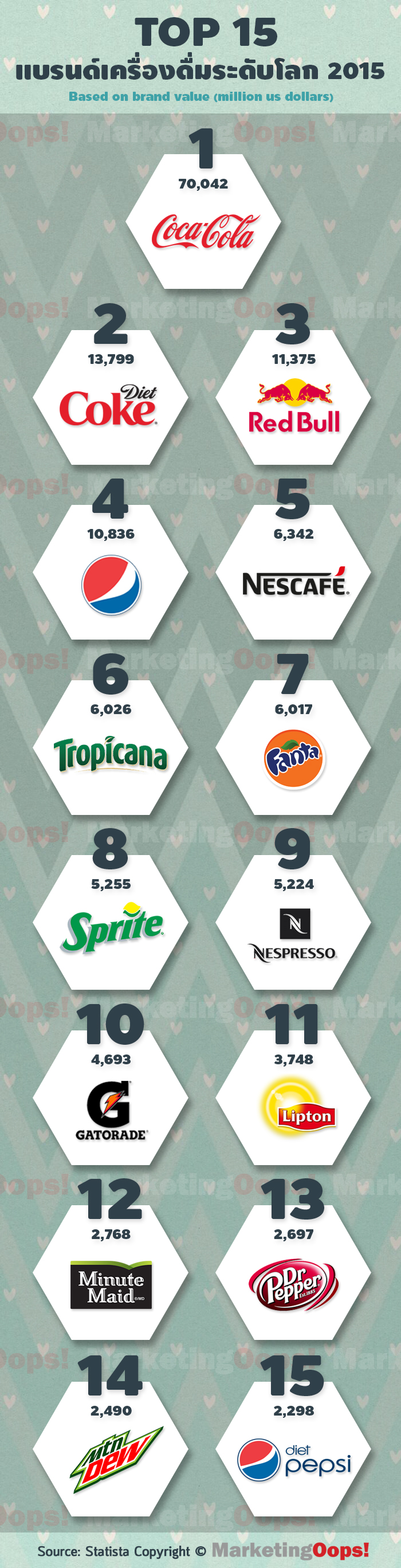 top 15 soft drink