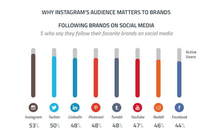 ผลสำรวจชี้ ผู้ใช้ Instagram ฟอลโล่แบรนด์มากที่สุด
