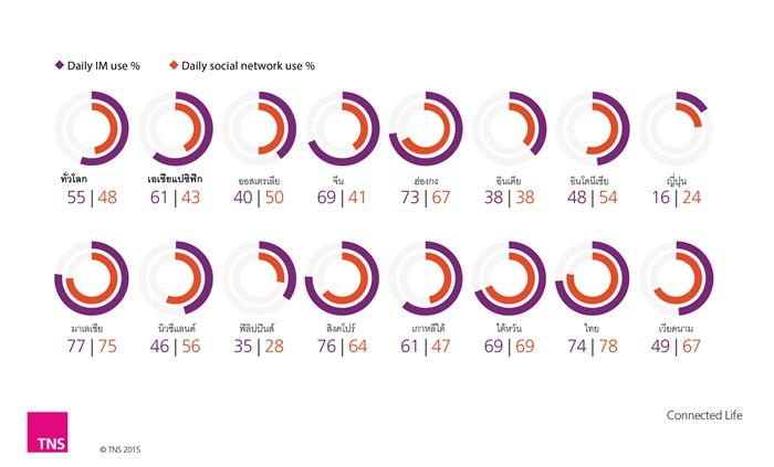 Daily use Social Network vs daily use IM