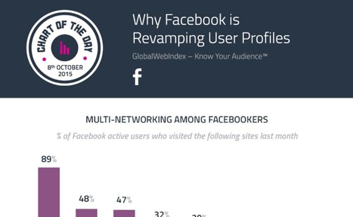 อยากรู้มั้ย…ผู้ใช้ Facebook แบ่งเวลาไปใช้แพลตฟอร์มไหนอีกบ้าง