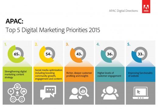 Top-5-Digital-Marketing-Priorities-2015