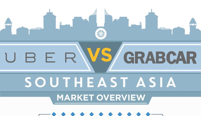 สำรวจสองแอพฯอนาคตไกล Uber VS GrabCar ในเอเชียตะวันออกเฉียงใต้