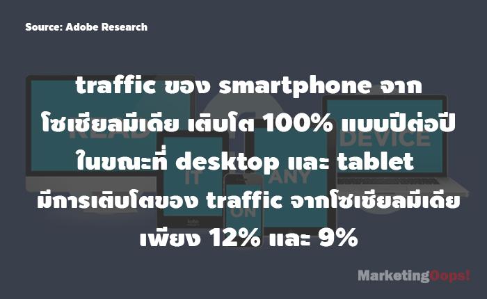 adobe traffic