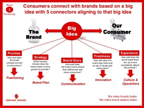 brand-planning-process-28-638