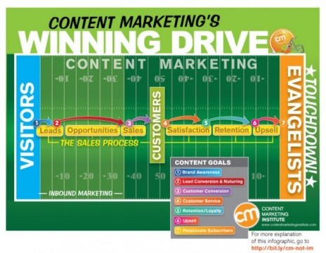 content-marketing-infographic-600x465