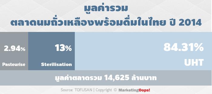 marketshare soymilk 2014