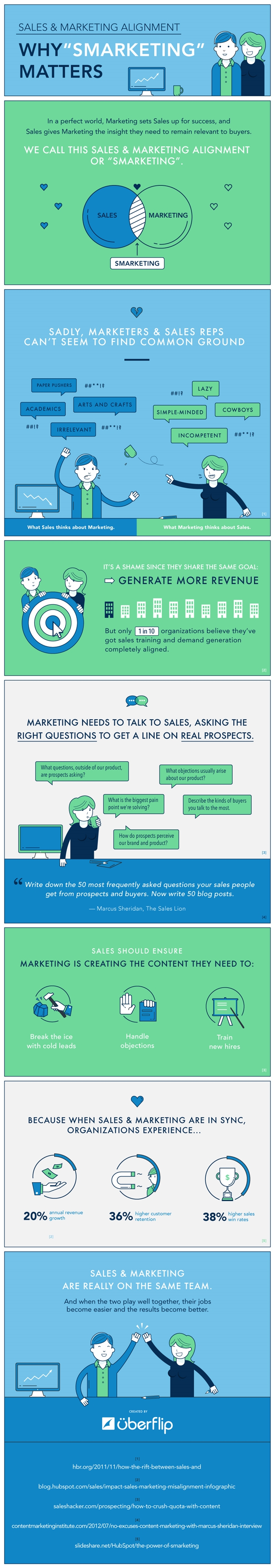 smarketinginfographic-700
